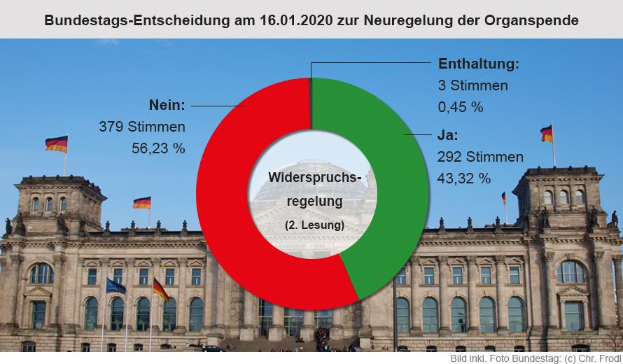 Bundestags-Entscheidung am 16.01.2020 - Widerspruchsregelung zur Organspende klar abgelehnt.